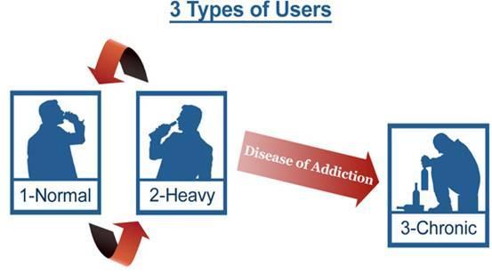 Alcohol Use Diagram